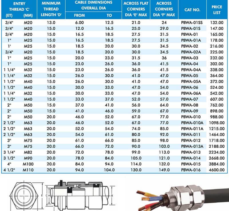 Double Compression Cable Gland Weatherproof Type For